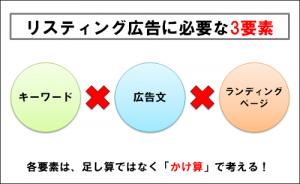 03_リスティングの3要素